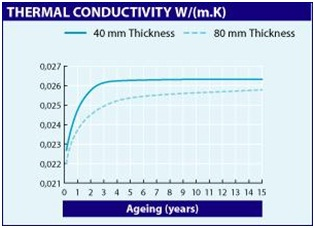 increase-in-thermalconductivity